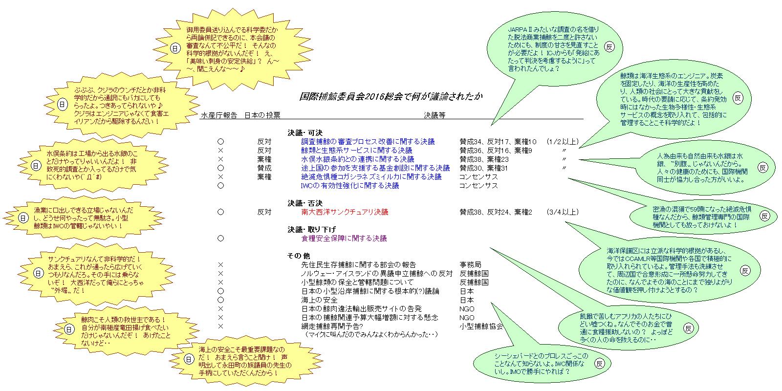 1768369b11ad4 さらに、設立70周年を記念する今年のIWC総会にぶつけるように、日本は自国が法の裏を掻くダーティーな国であることをアピールするかの如く、ネタをわざわざ3つも提供  ...